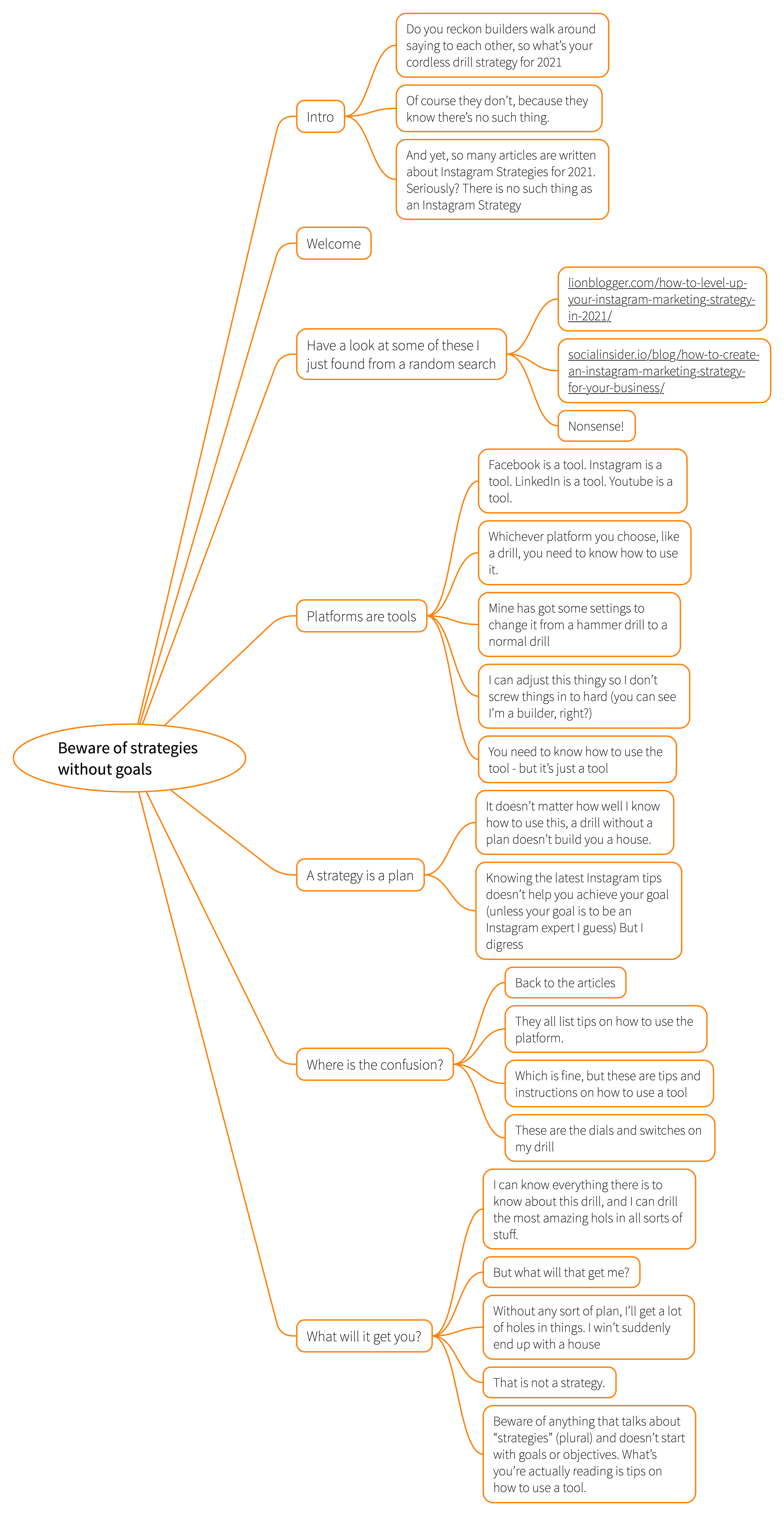 Mindmap of my notes